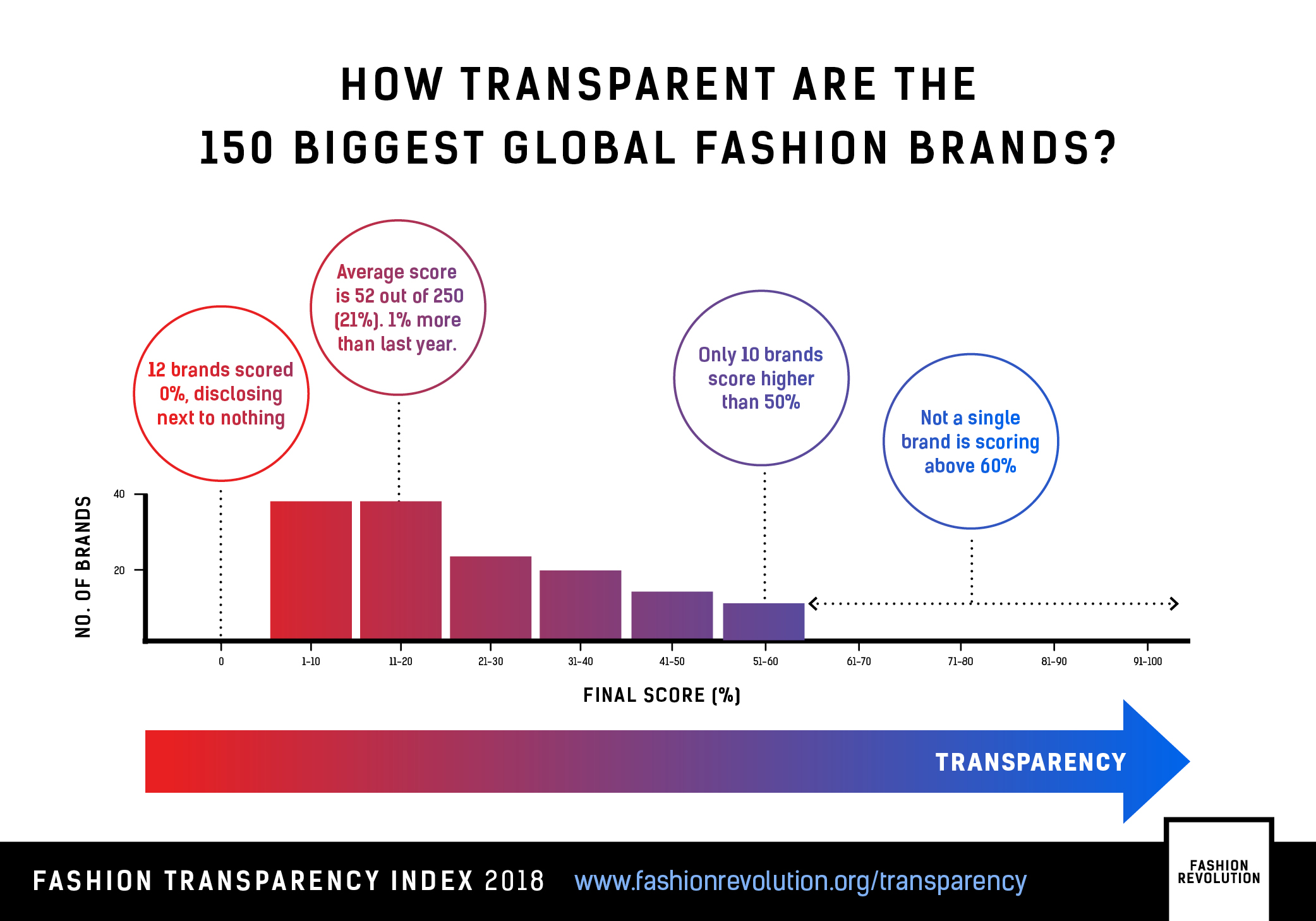 Fashion-Trandparancy-Index-2018-infographic