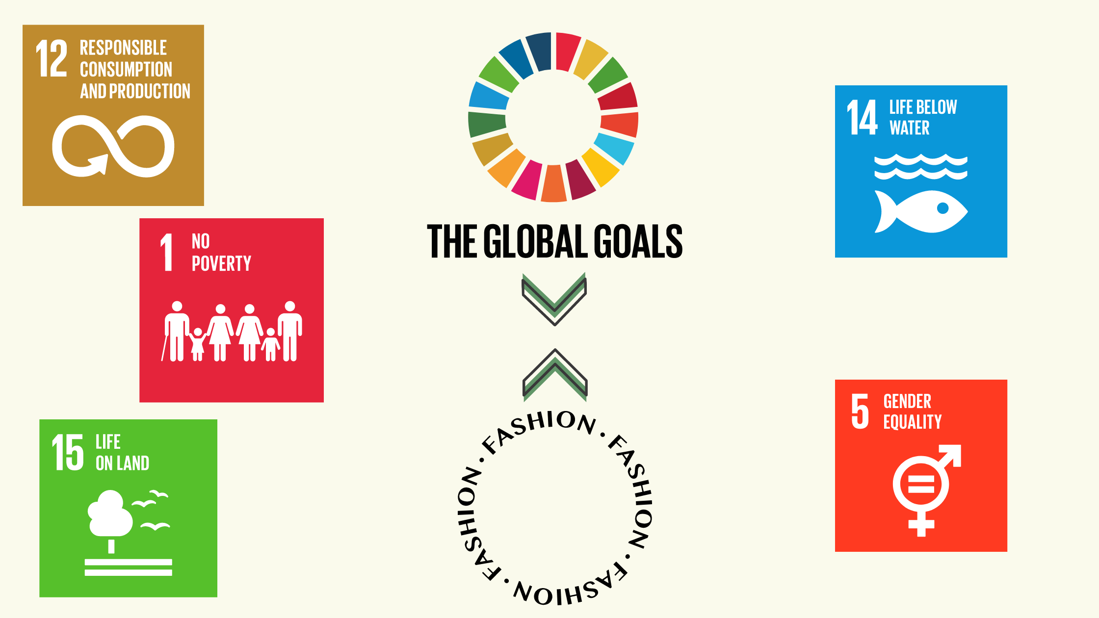 De Sustainable Development Goals en de mode-industrie